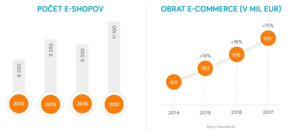df3aee702 Počet e-shopov a obrat v rámci slovenskej e-commerce. Zdroj: Heureka.sk