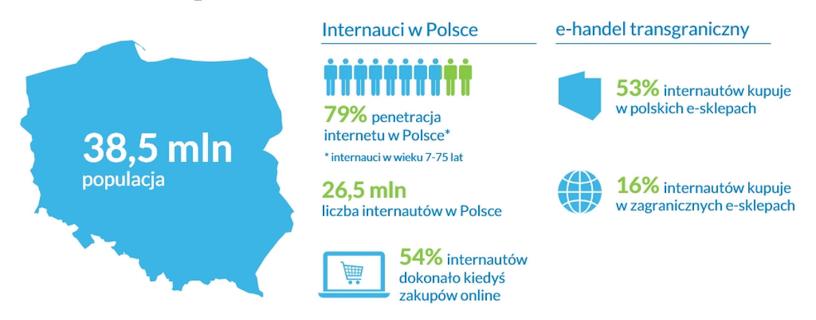 601a2a7a06f4 Prehľad poľskej e-commerce v roku 2017. Zdroj  businessinsider.com