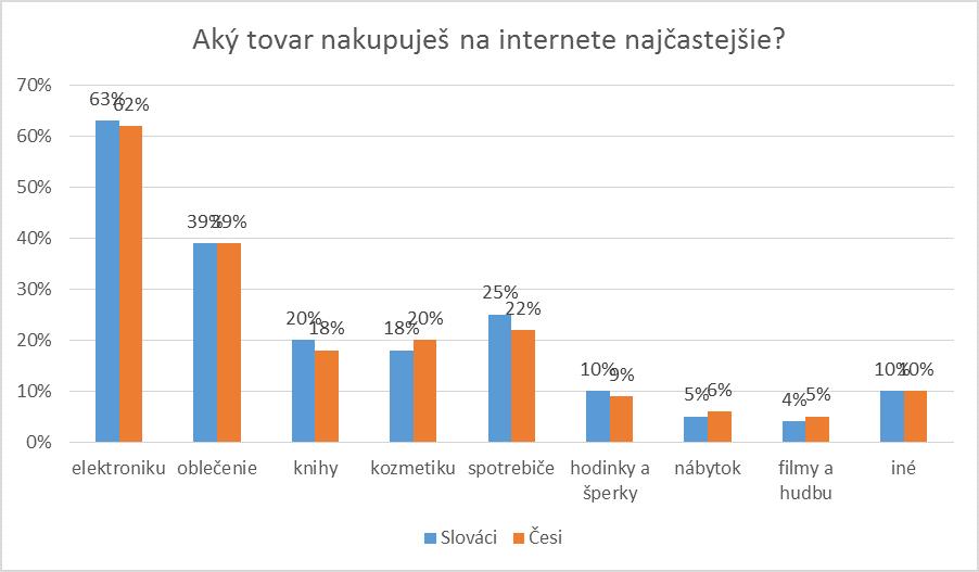 7890687bbb83 Len 3% Čechov a Slovákov nenakupujú cez internet. Elektronika a oblečenie  patria sa objednávajú najčastejšie. Kozmetika